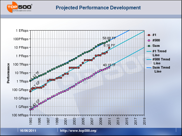 TOP500 June 2011-Projected Performance